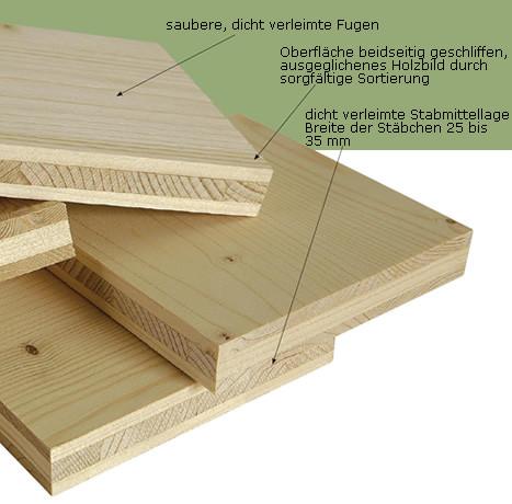 naturholzplatten 3 schicht holzhof schmidt aspang. Black Bedroom Furniture Sets. Home Design Ideas
